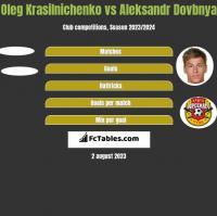 Oleg Krasilnichenko vs Aleksandr Dovbnya h2h player stats
