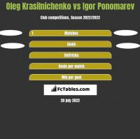 Oleg Krasilnichenko vs Igor Ponomarev h2h player stats