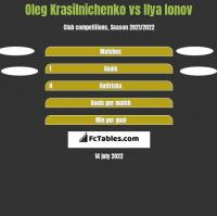 Oleg Krasilnichenko vs Ilya Ionov h2h player stats