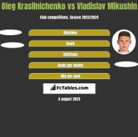 Oleg Krasilnichenko vs Vladislav Mikushin h2h player stats