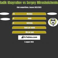 Radik Khayrullov vs Sergey Miroshnichenko h2h player stats