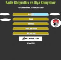 Radik Khayrullov vs Iliya Kamyshev h2h player stats