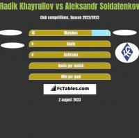 Radik Khayrullov vs Aleksandr Soldatenkov h2h player stats
