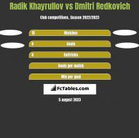 Radik Khayrullov vs Dmitri Redkovich h2h player stats