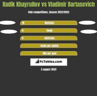 Radik Khayrullov vs Vladimir Bartasevich h2h player stats