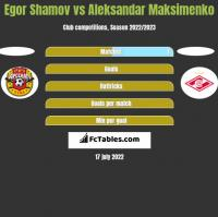 Egor Shamov vs Aleksandar Maksimenko h2h player stats