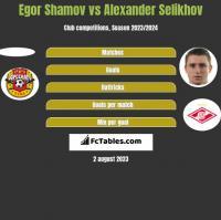 Egor Shamov vs Alexander Selikhov h2h player stats