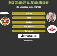 Egor Shamov vs Artem Rebrov h2h player stats
