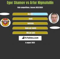 Egor Shamov vs Artur Nigmatullin h2h player stats