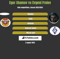 Egor Shamov vs Evgeni Frolov h2h player stats