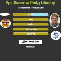 Egor Shamov vs Nikolay Zabolotny h2h player stats