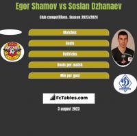 Egor Shamov vs Soslan Dzhanaev h2h player stats