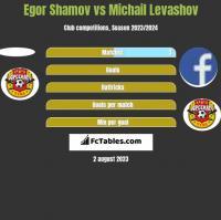 Egor Shamov vs Michail Levashov h2h player stats