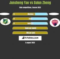 Junsheng Yao vs Dalun Zheng h2h player stats