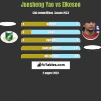 Junsheng Yao vs Elkeson h2h player stats