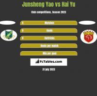 Junsheng Yao vs Hai Yu h2h player stats