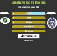 Junsheng Yao vs Hao Guo h2h player stats