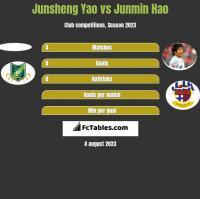 Junsheng Yao vs Junmin Hao h2h player stats