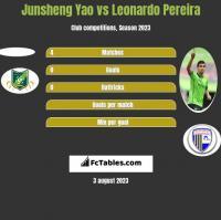 Junsheng Yao vs Leonardo Pereira h2h player stats