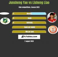 Junsheng Yao vs Lisheng Liao h2h player stats
