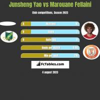 Junsheng Yao vs Marouane Fellaini h2h player stats