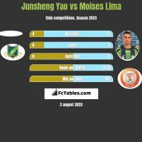 Junsheng Yao vs Moises Lima h2h player stats