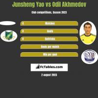 Junsheng Yao vs Odil Akhmedov h2h player stats
