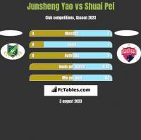 Junsheng Yao vs Shuai Pei h2h player stats