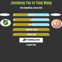 Junsheng Yao vs Tong Wang h2h player stats