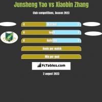 Junsheng Yao vs Xiaobin Zhang h2h player stats