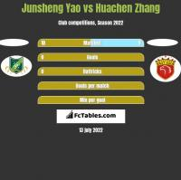 Junsheng Yao vs Huachen Zhang h2h player stats
