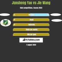 Junsheng Yao vs Jie Wang h2h player stats