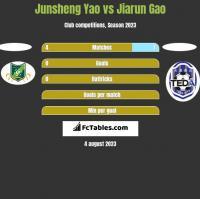 Junsheng Yao vs Jiarun Gao h2h player stats