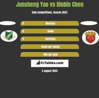 Junsheng Yao vs Binbin Chen h2h player stats