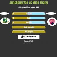 Junsheng Yao vs Yuan Zhang h2h player stats