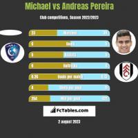 Michael vs Andreas Pereira h2h player stats