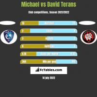 Michael vs David Terans h2h player stats
