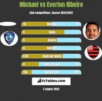 Michael vs Everton Ribeiro h2h player stats