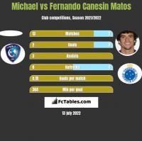 Michael vs Fernando Canesin Matos h2h player stats