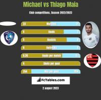 Michael vs Thiago Maia h2h player stats