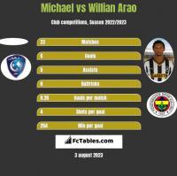 Michael vs Willian Arao h2h player stats