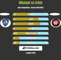 Michael vs Erick h2h player stats