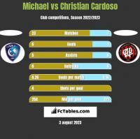 Michael vs Christian Cardoso h2h player stats