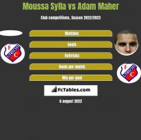 Moussa Sylla vs Adam Maher h2h player stats