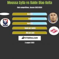 Moussa Sylla vs Balde Diao Keita h2h player stats