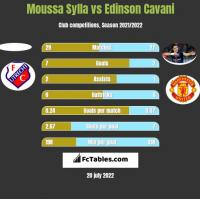 Moussa Sylla vs Edinson Cavani h2h player stats