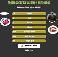 Moussa Sylla vs Erick Gutierrez h2h player stats