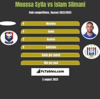 Moussa Sylla vs Islam Slimani h2h player stats