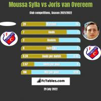 Moussa Sylla vs Joris van Overeem h2h player stats