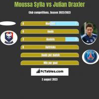 Moussa Sylla vs Julian Draxler h2h player stats